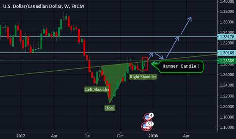 USDCAD: SHS reversal formation