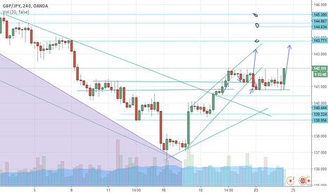 GBPJPY: UPREND CONTINUATION BEFORE DOWN SIDE BREAK ????????