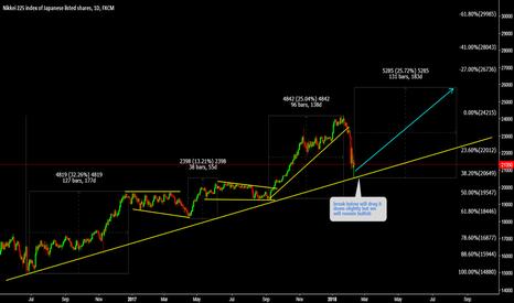 JPN225: JPN225 Watch trend line for long