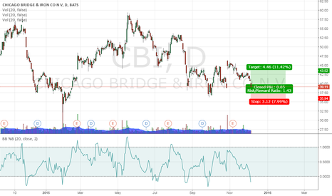 CBI: Long $CBI 1.5x risk/reward