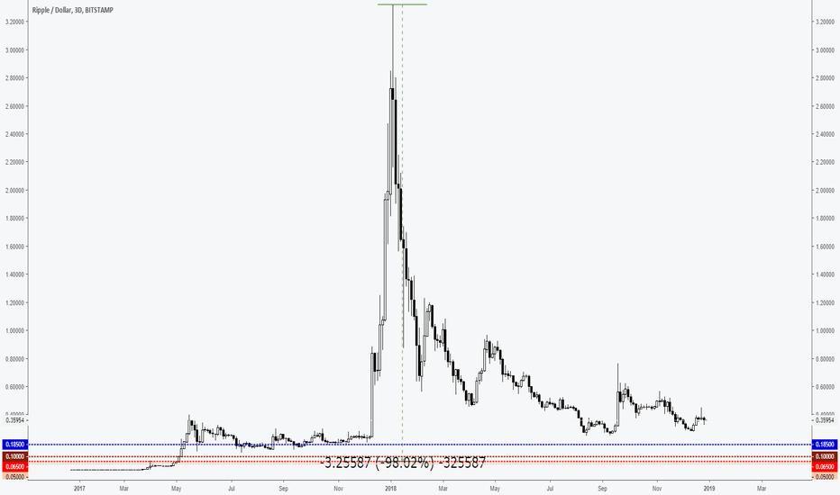 XRPUSD: Cryptocurrencies bottom