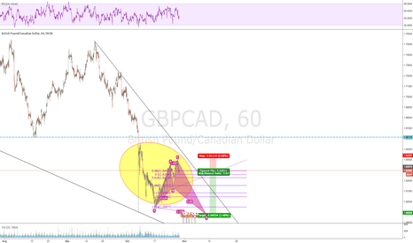 GBPCAD: Bearish shark