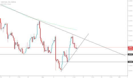 GBPCAD: GBP/CAD: Bounce back to descending trend line or break?