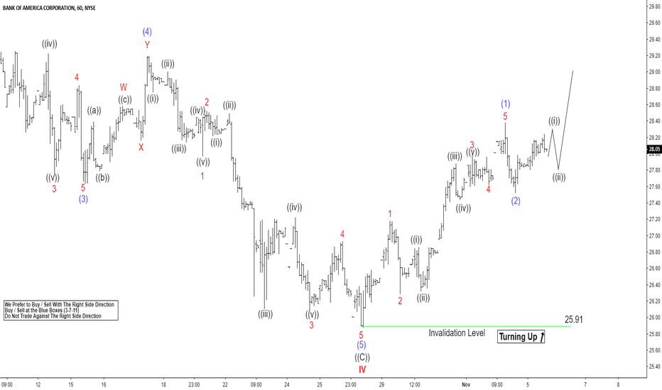 BAC: BAC Elliott Wave Analysis: Correction Ended