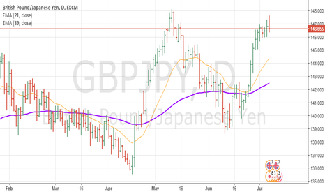 GBPJPY: GBPJPY Pin Bart Forming on Daily Chart