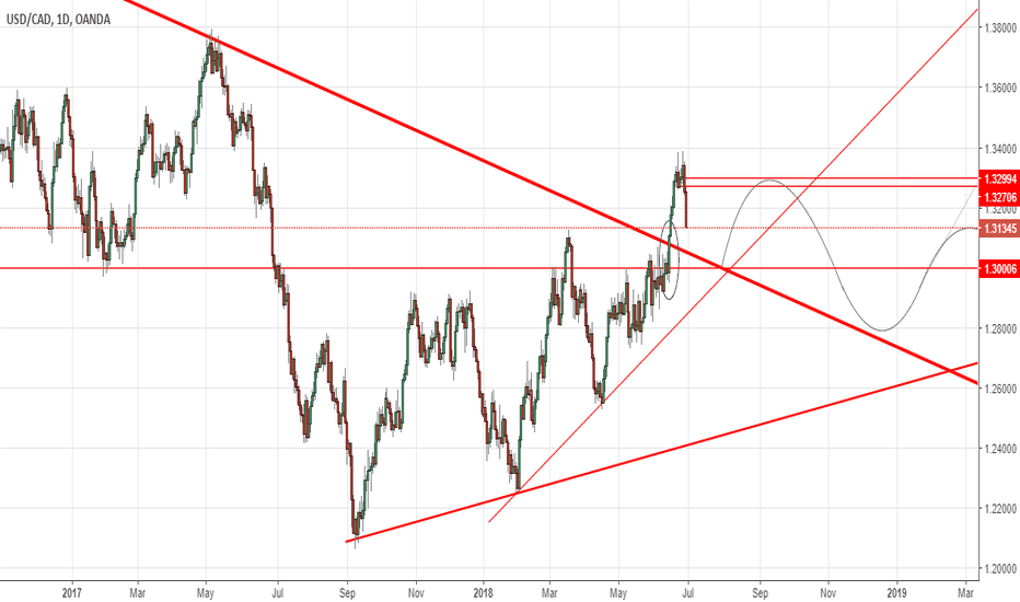 USDCAD: USDCAD Backtest of Support