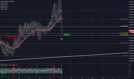 VTCBTC: We interrupt your trade to bring you a 2 wave
