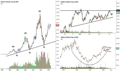 DECK: Nice setup going into earnings