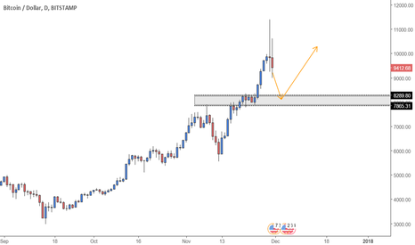 BTCUSD: BITCOIN...WHAT NOW?