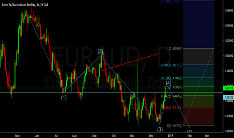 EURAUD: EURAUD SELL IDEA