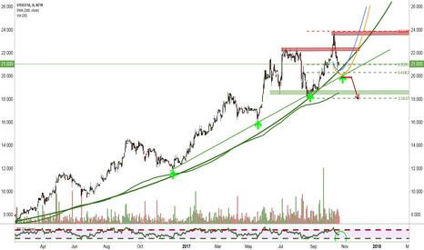 ST5: Cyclical Buyingwave ahead?