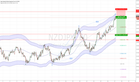 NZDJPY: ABCD COMPLETED