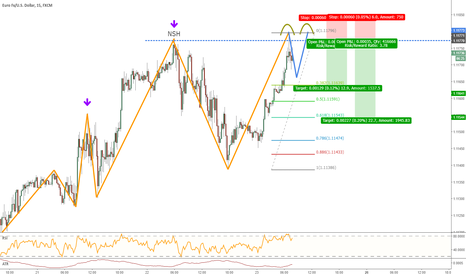 EURUSD: Potential Conter Trade on EURUSD