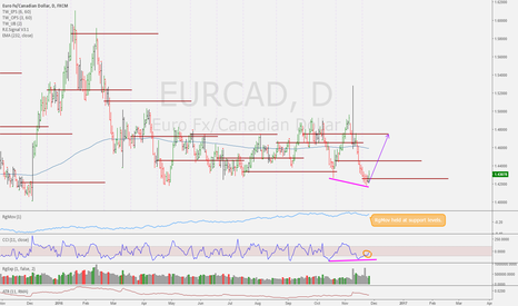 EURCAD: Did we find our bottom?