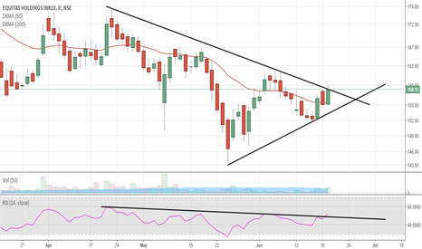 EQUITAS: Equitas Holding-Price trying to move above the TL