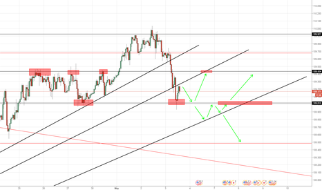 USDJPY: Some possibilities