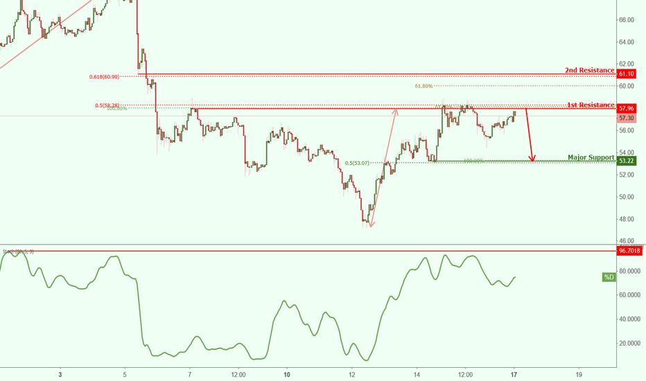 LTCUSD: LTCUSD approaching resistance, potential drop!