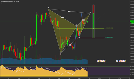GBPUSD: Bear Bat at previous structure level resistance & ABCD
