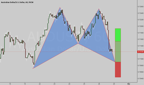 AUDUSD: Bull Bat on the Aussie