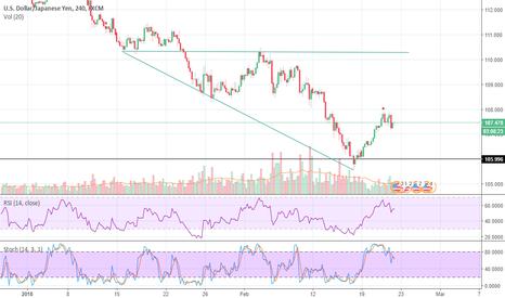 USDJPY: Wolf wave in USD/JPY , Target-110