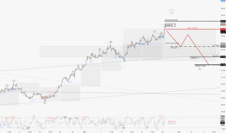 DXY: DXY : un trade contre tendance en pur respect de la stratégie