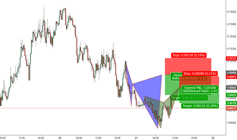 NZDUSD: Likely A possible Cypher and a Butterfly pattern to complete