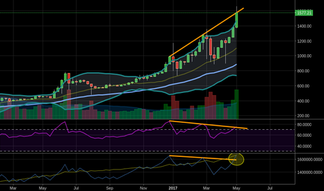 BTCUSD: Dont think BTC is done yet