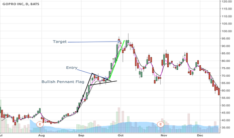 GPRO: $GPRO Bullish Pennant Flag Example