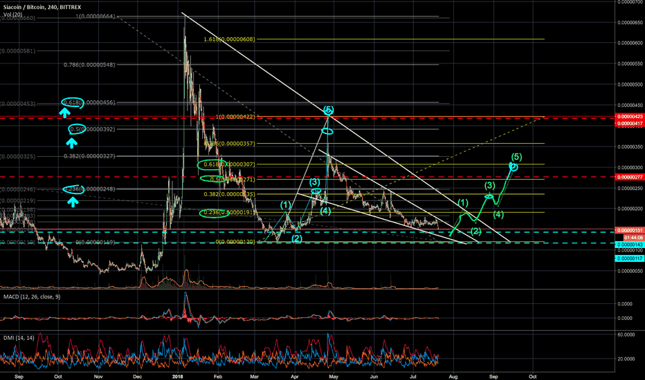 SCBTC: SIA READY !? BREAK OUT COMING ?? :D