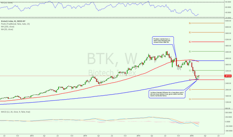 BTK: Don't trust the market til this reverses from downtrend