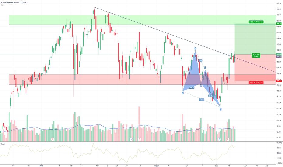 JPM: JP Morgan, oltre ogni limite !
