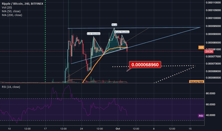 XRPBTC: XRP might trigger a 4hr h&s pattern; watch for volume to confirm