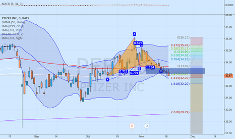 PFE: GARTLEY
