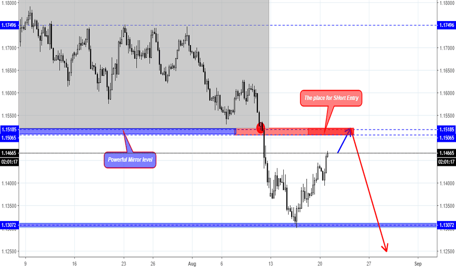 EURUSD: EUR/USD  so soon we should open Short with low risk