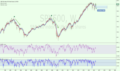 SPX500: The S&P500 remains below the MM 21 sessions