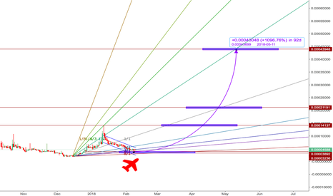 CRBBTC: $CRB, The Prince will be a King - 3 months x1000%