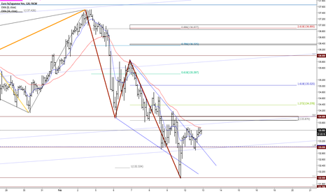 EURJPY: Resistance at 134