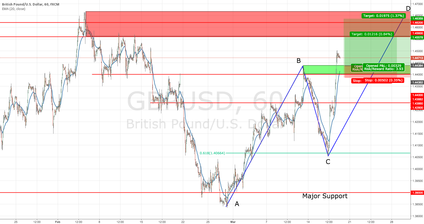 GBPUSD Potential Upside Continuation