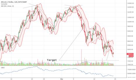BTCUSD: Targets converge