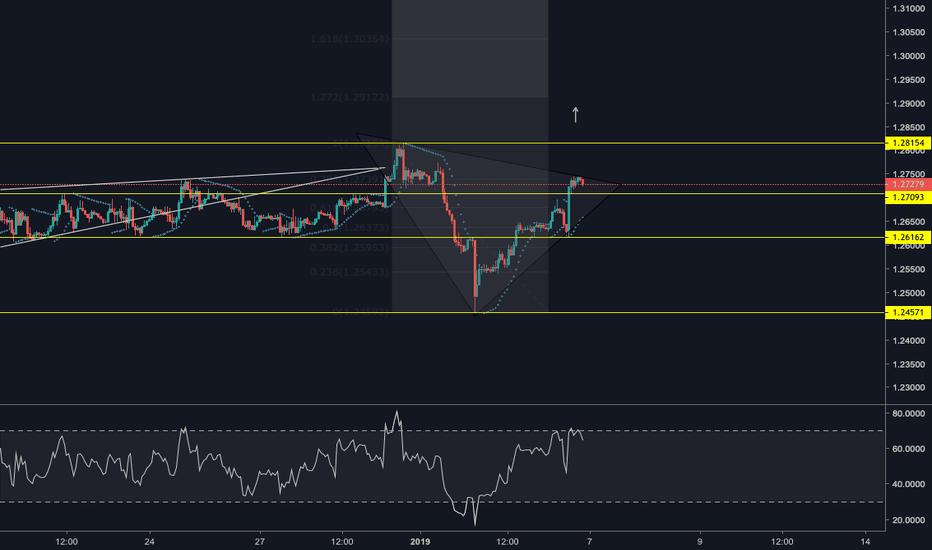 GBPUSD: GPB/USD possible breakout
