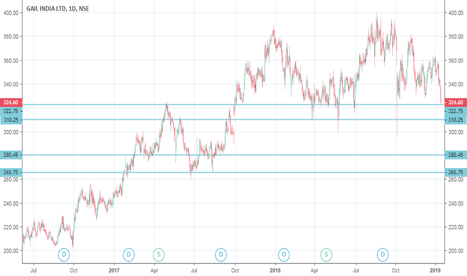 GAIL: Long  for  Target  of  340-350