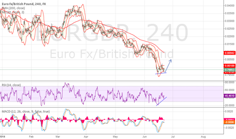 EURGBP: EURGBP first sign of reversal?