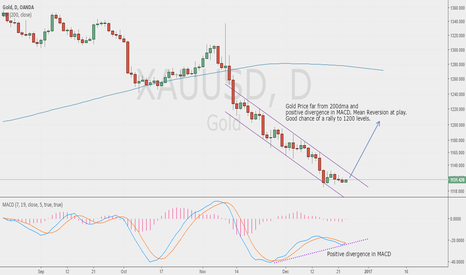 XAUUSD: Gold looking good to break out from the bear channel