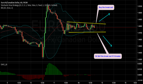 EURCAD: EURCAD 1H CHART ON CORRECTION - BUY OR SELL THE BREAKOUT