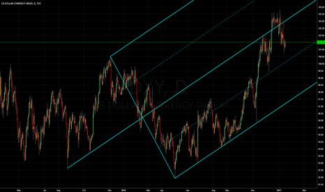 DXY: Dollar Index: Median line studies