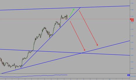 EURUSD: EURUSD Expecting a reversal