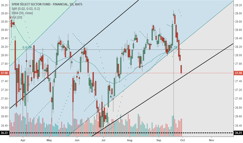 XLF: XLF coming into a Trend Line
