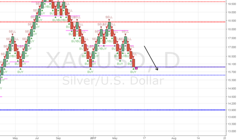 XAGUSD: Silver/XAGUSD Daily candle is red