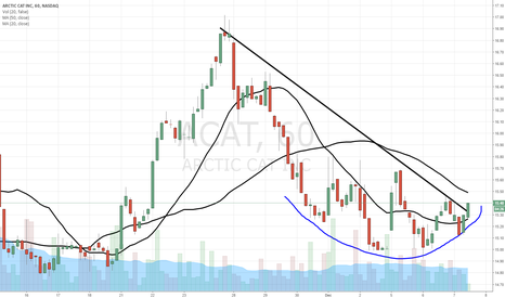 ACAT: $ACAT rounded bottom breakout