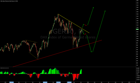 GER30: Dax Bouncing or Breaking?